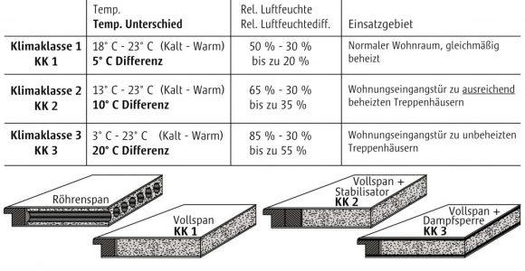 Info zu Klimaklassen