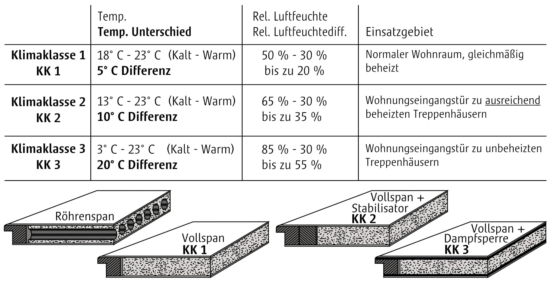 Attractive Technische Information Zu Klimaklassen